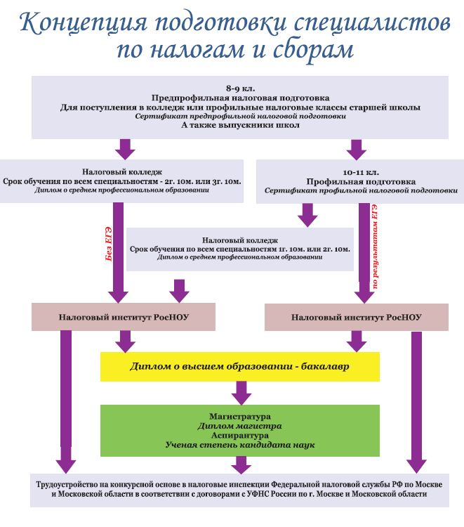 развитие налоговой системы
